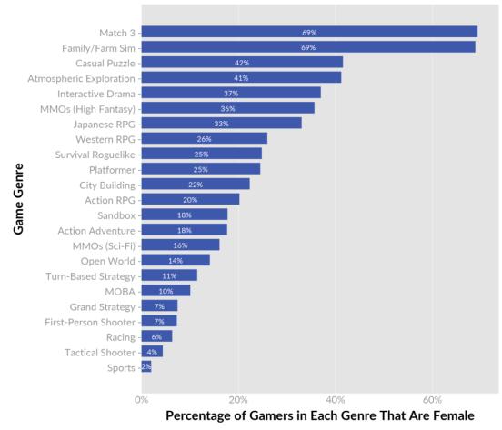 QUANTIC Foundry - Geschlechtsverteilungsgraph